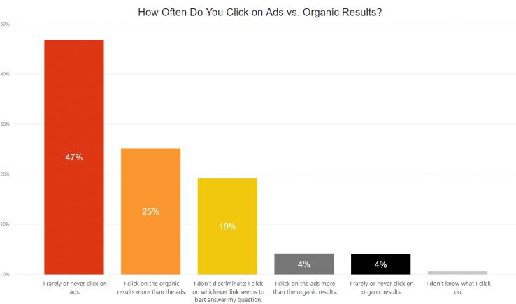 Clicks on Organic vs. Ads results